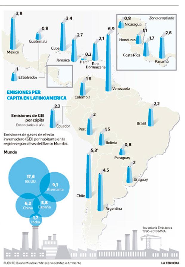Chile, el segundo país que más emisiones per cápita genera en Latinoamérica