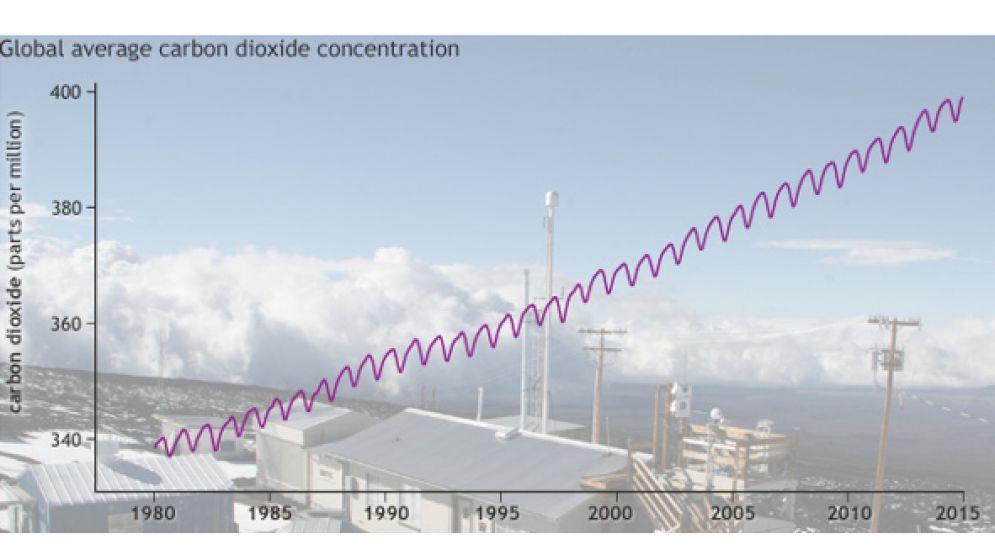 Cuatro gráficos para tomarse en serio el cambio climático