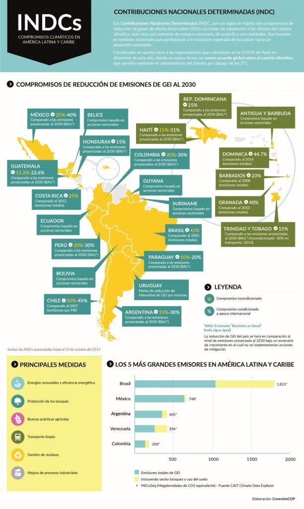 mapa.indc.latinos